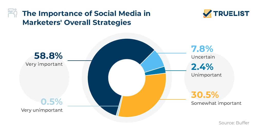 The Importance of Social Media in Marketers' Overall Strategies