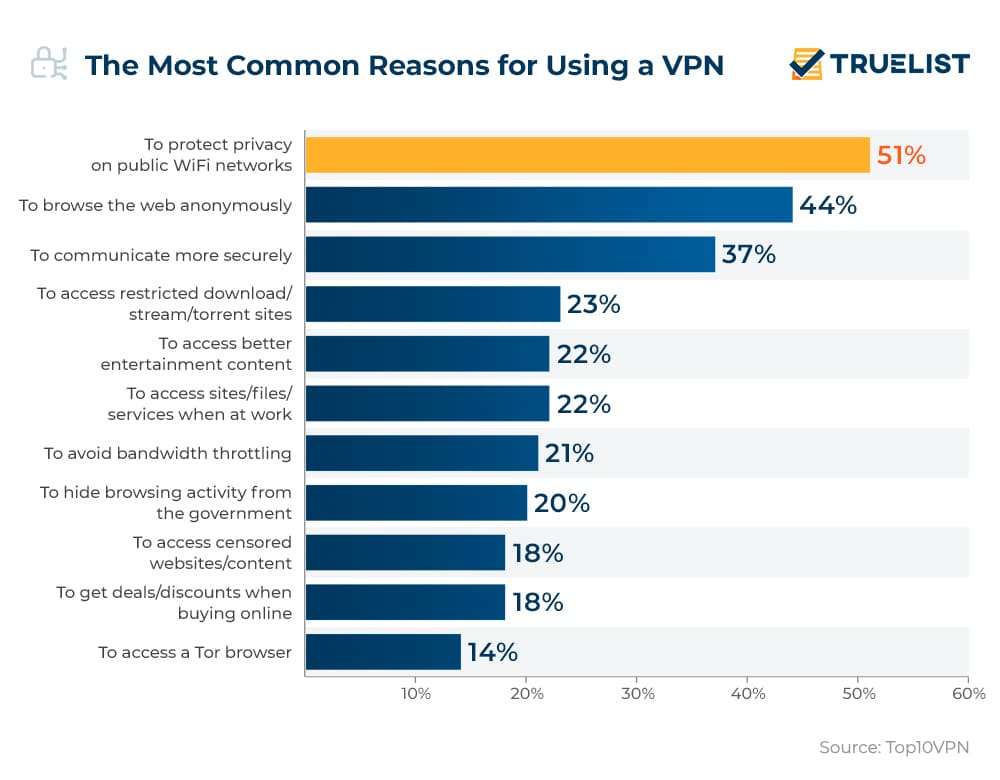 The Most Common Reasons for Using a VPN