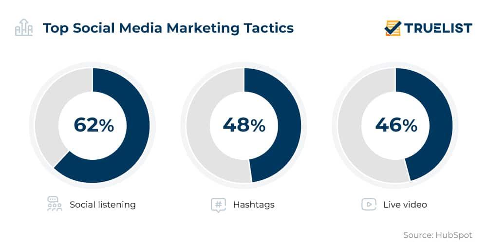 Top Social Media Marketing Tactics