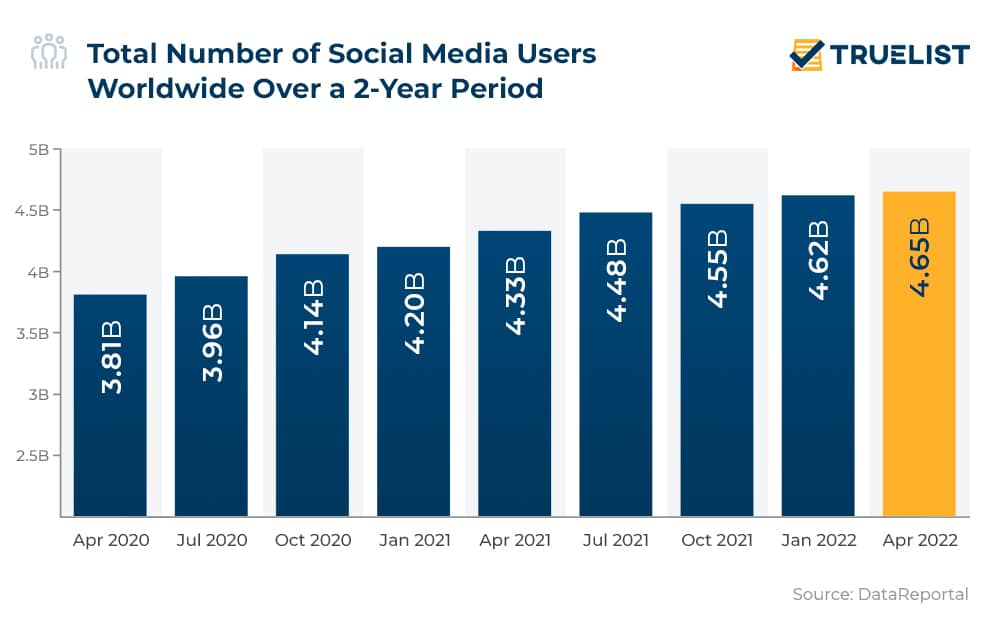 Total Number of Social Media Users Worldwide Over a 2-Year Period