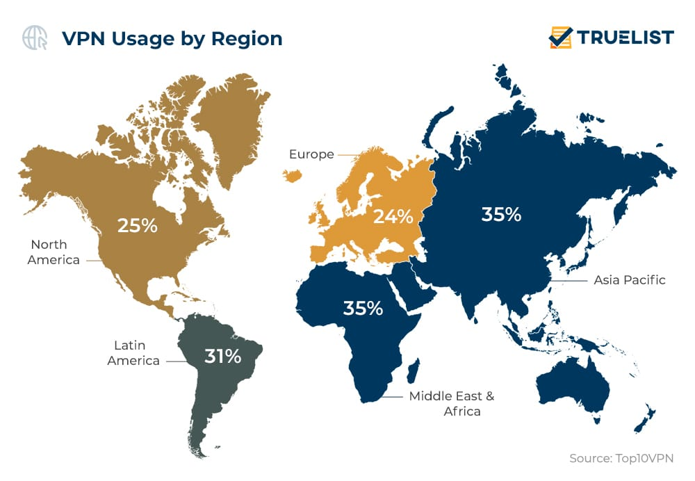 VPN Usage by Region