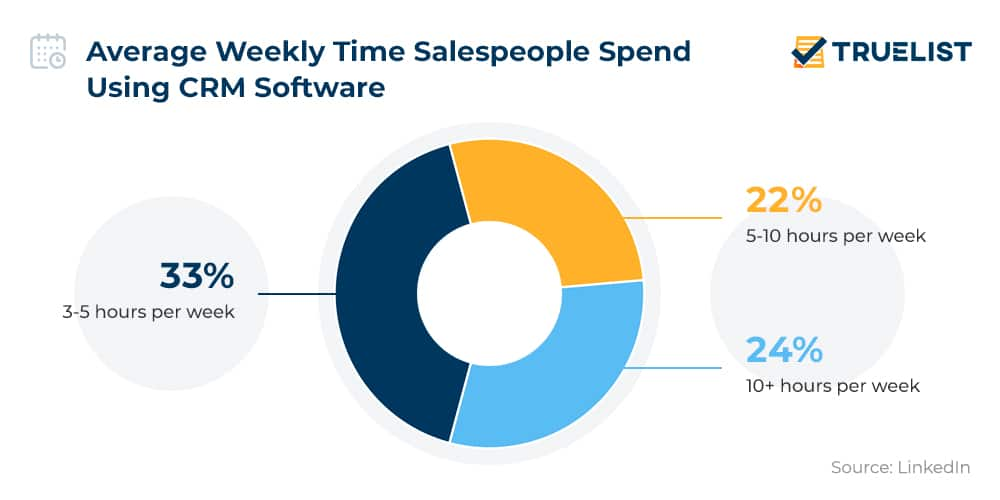Average Weekly Time Salespeople Spend Using CRM Software