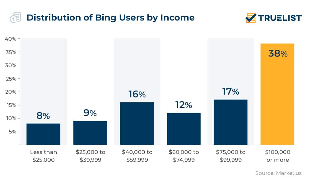 Distribution of Bing Users by Income