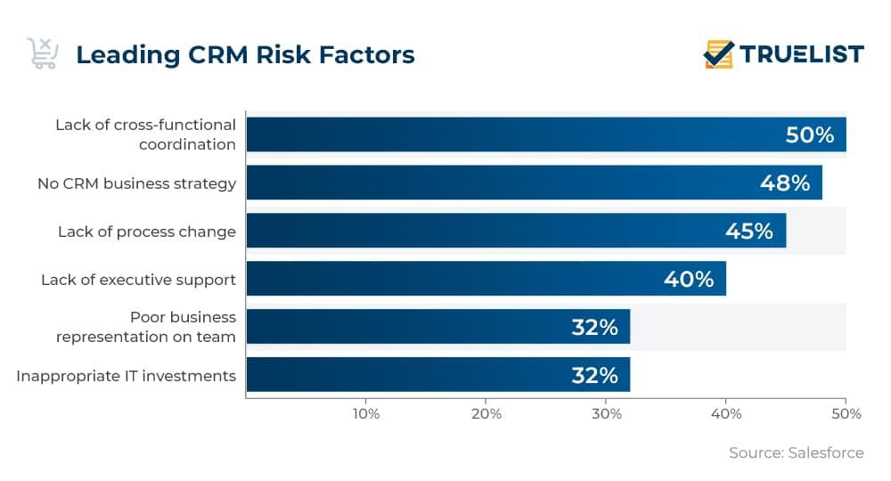 Leading CRM Risk Factors