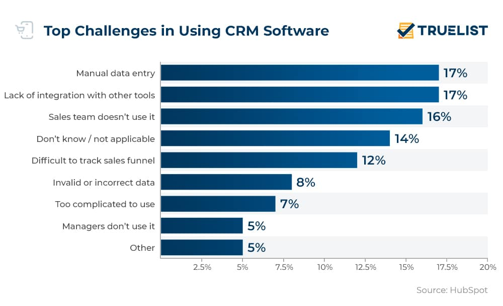 Top Challenges in Using CRM Software
