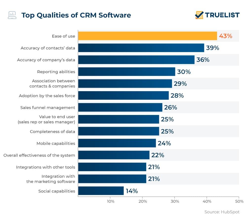 Top Qualities of CRM Software